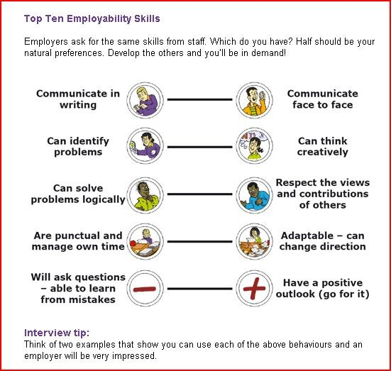 communication and employability skills for