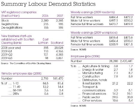 East Lothian Summary Labour Demand Statistics