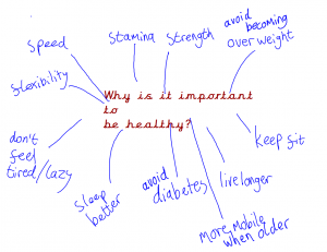 P 4/5 discussed the importance of being healthy.