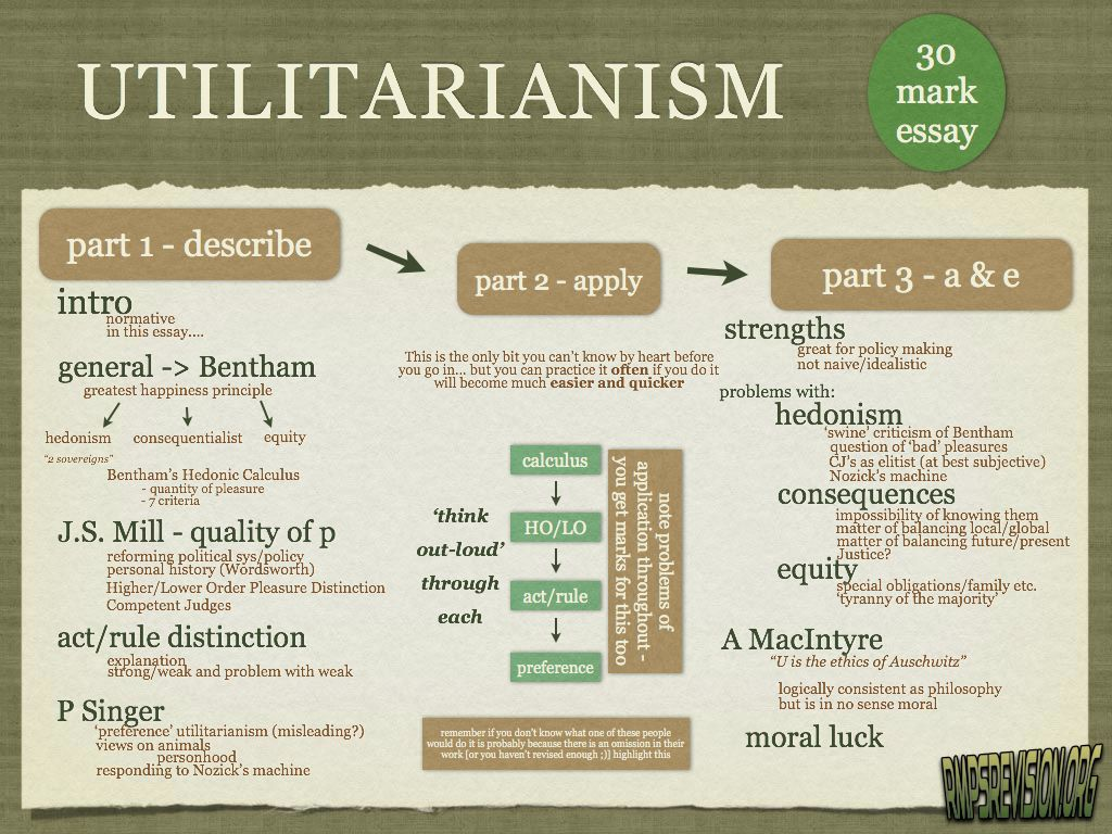 essay question utilitarianism