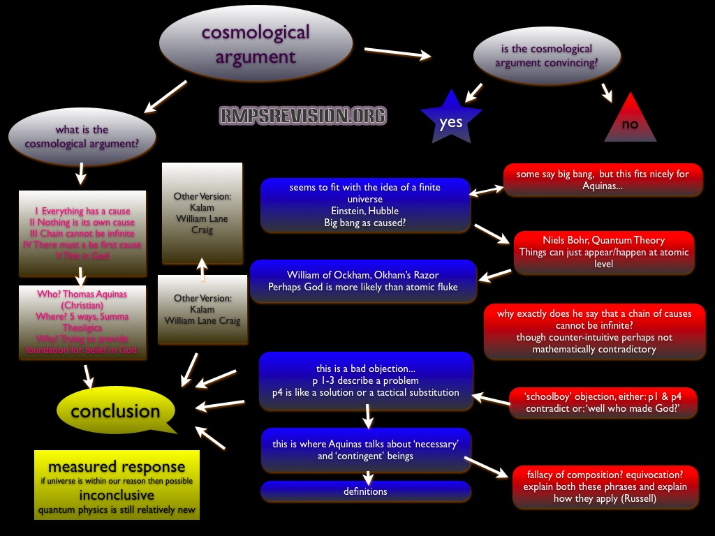 essay on cosmologies Informatic cosmologies and the anxieties of to me it appears rather as a cosmology or the stuff cosmologies are made an extended essay on movement and.