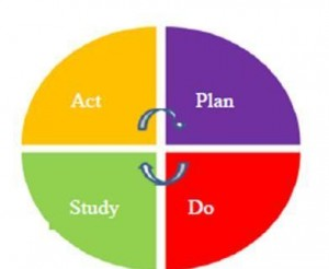 Act Plan Study Do